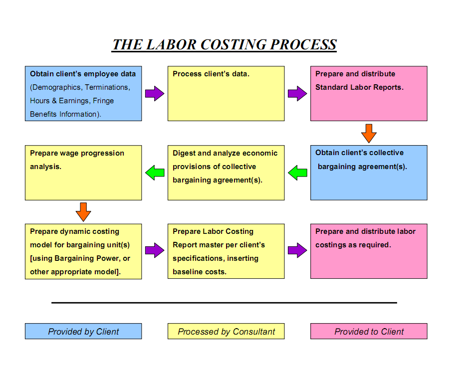Click to peruse an enlarged view of THE LABOR COSTING PROCESS